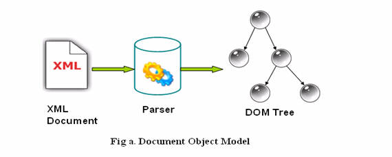 How to parse XML using DOM in Java